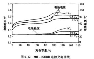 化学电源教案之《化学电源工艺学-第二部分》
