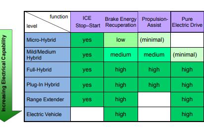 未来的汽车的铅酸蓄电池应该是怎么样的?第一部分