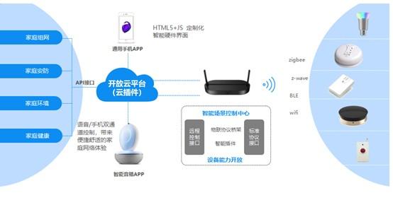 烽火携手中国电信共赢智慧家庭生态市场