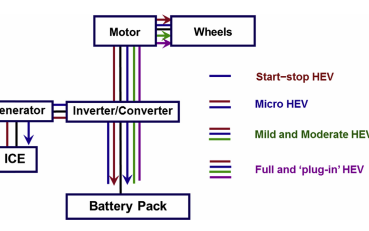 未来的汽车的铅酸蓄电池应该是怎么样的?第二部分最新铅酸蓄电池