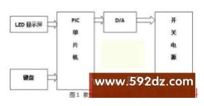 基于PIC16F877A单片机的数控电流源龙8国际娱乐网站