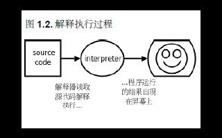 Linux和C语言教程之Linux C编程一站式学习教材免费下载