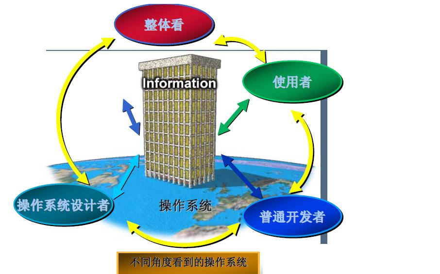 操作系统是什么?Linux操作系统的原理与应用资料概述