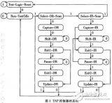 可以實現的JTAG調試器的嵌入式系統