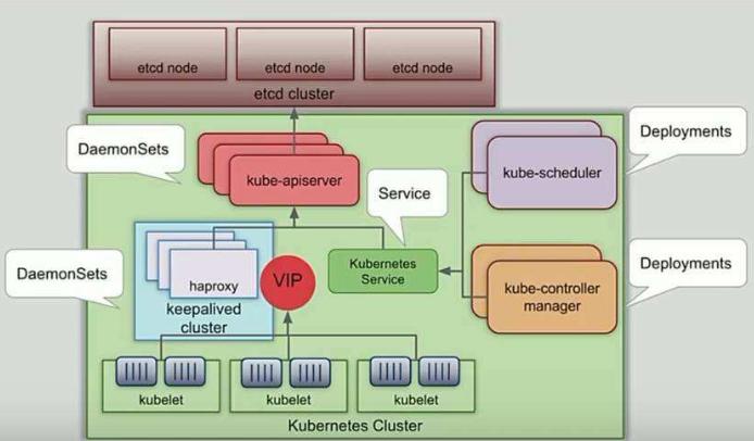 OpenStack与K8s结合的两种方案的详细介绍和比较