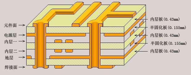 PCB多层板举例说明等离子体处理之机理
