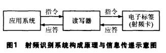 采用RFID模块设计的煤矿安全生智能化监控系统的...