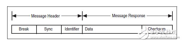 用于汽车网络开发的局域互联网(LIN)总线详解