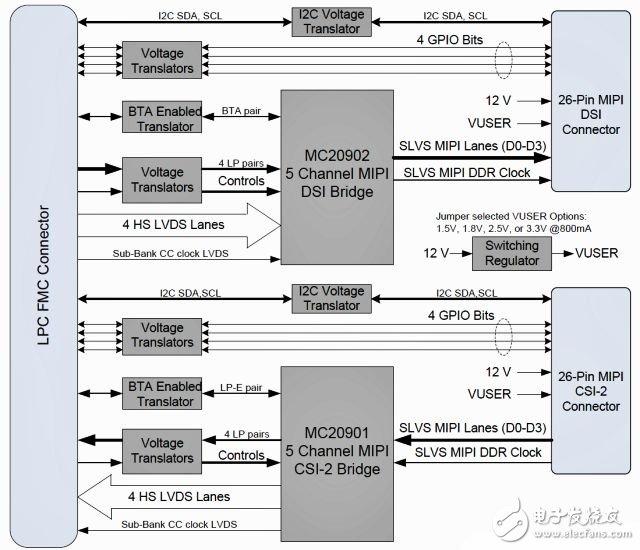 Xilinx FPGA支持MIPI接口的兩種方式