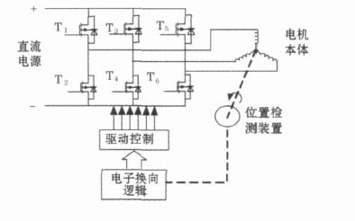如何使用AVR单片机的直流无刷电机智能控制系统设计