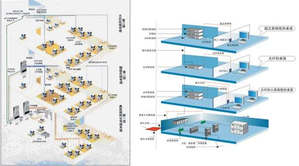 結構化布線系統的四點注意事項