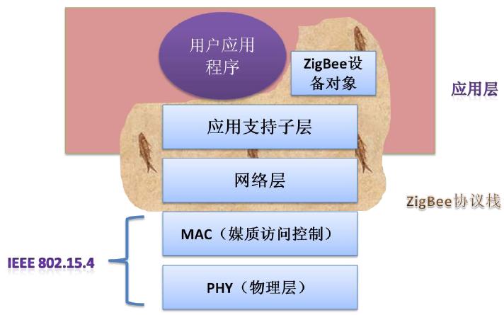 什么是ZigBeelong88.vip龙8国际?ZigBee无线传感网络模块解析及实现详细说明