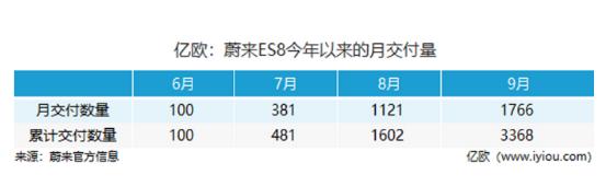 蔚来ES8已累计交付3368台,第二条生产线安装...