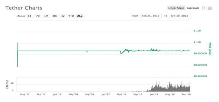 什么是稳定币,稳定币的稳定性究竟如何?