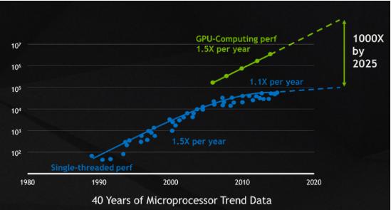 摩尔定律已经失效,而人工智能才是移动计算发展的未来趋势