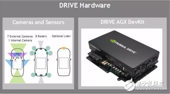 英伟达推传感器套件NVIDIA Hyperion,使公司能大规模部署自动驾驶汽车