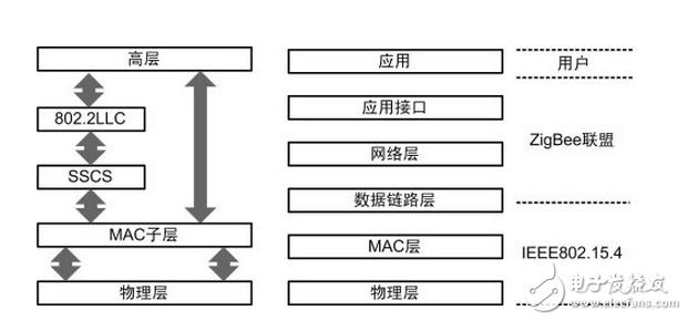 对比分析Zigbee协议与802.15.4协议的联系与区别
