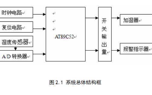 如何使用AT89C52设计一个空气加湿器