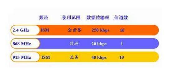 zigbee使用的频段与有几个不同的频率