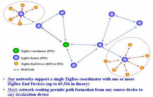 简析Zigbeelong88.vip龙8国际的如何实现及性能优势