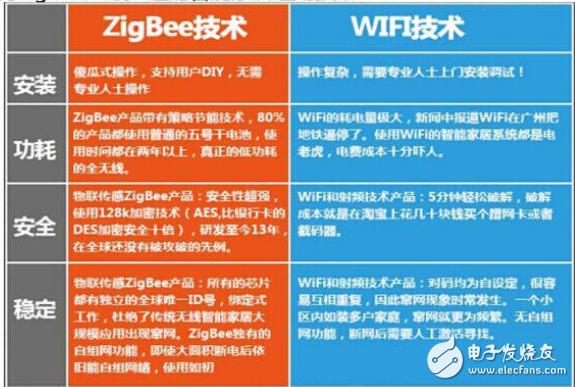 简析Zigbee技术的如何实现及性能优势