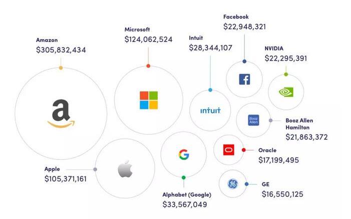 全球AI雇主Top20:每年人才花费6.5亿美元