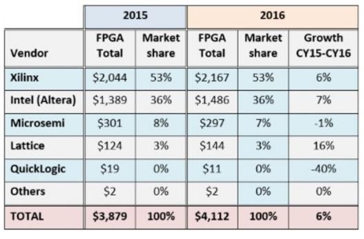 疯狂收购后,FPGA业务的收入将变得十分困难