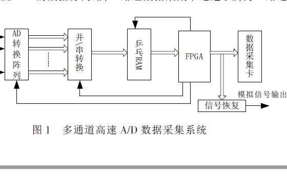 如何使用FPGA设计一个多路高速数据采集系统的详细资料概述