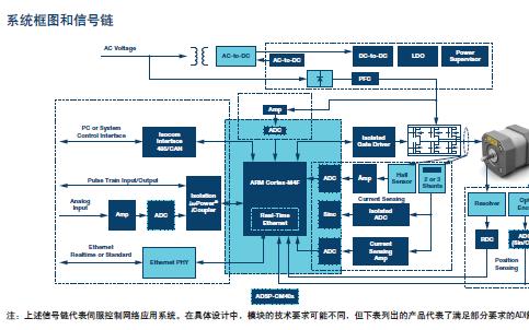 ADI用于工业及仪表、物联网、汽车电子等系统方案资料概述