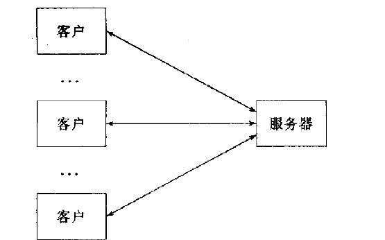 UNIX網絡編程教程之UNIX網絡編程第1卷電子教材免費下載