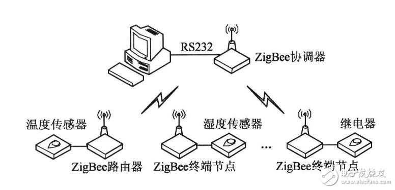 zigbee无线组网技术中需要的设备