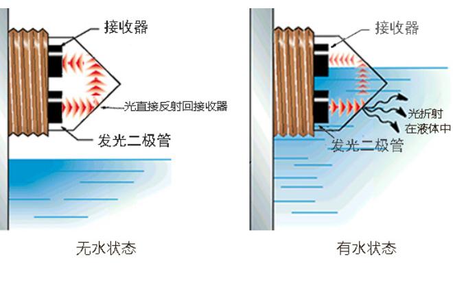 光电式液位传感器在什么情况下会产生误判?有什么解决的方法?