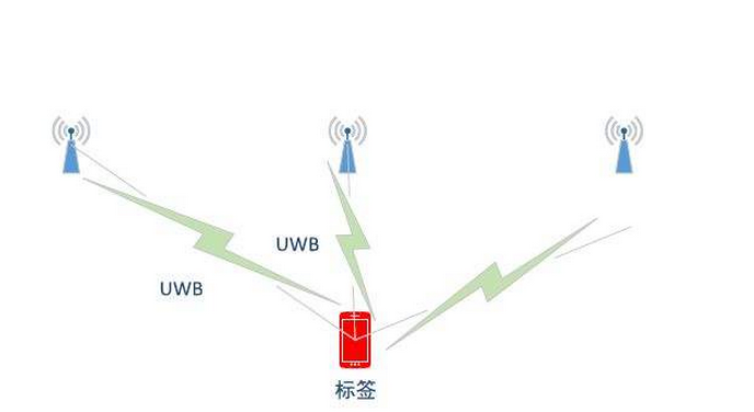 解析uwb无线定位系统的原理及主要技术特点