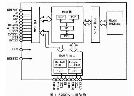 基于操作系统μs/OS的S7600A的嵌入式系统Internet接入方案