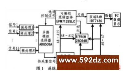 基于单片机80C196KB和可编程逻辑器件EPM7128SLC在采集显示系统中的设计
