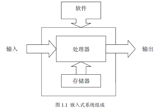 ARM嵌入式入門基礎教程詳細資料免費下載