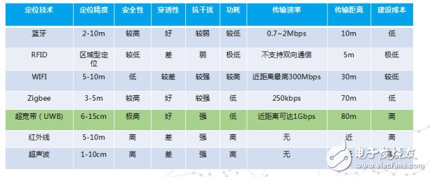 UWB定位技术与其他定位技术比较