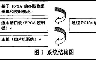 使用FPGA设计多路数据采集和控制模块的思路、过程、编程及应用