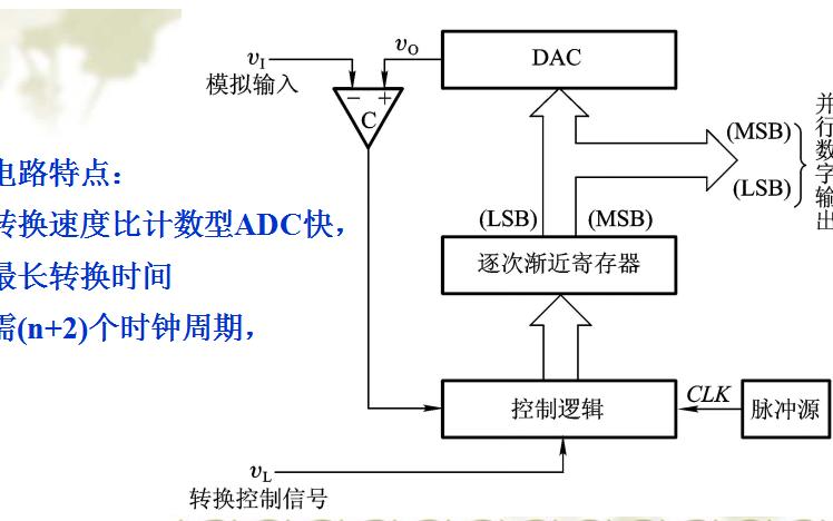 数字电路的基础知识之DA转换器和AD转换器的详细资料免费下载