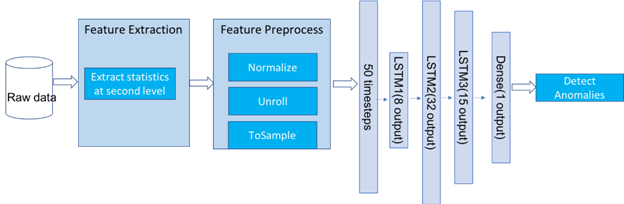 寶信利用Spark Analytics Zoo對基于LSTM的時間序列異常檢測的探索
