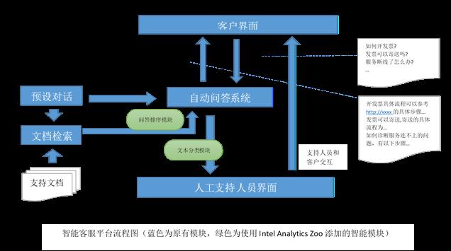 用Intel Analytics Zoo/BigDL为客服平台添加AI的实践(一)