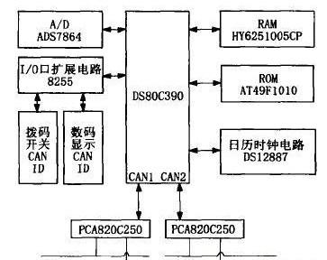 采用DS80C390单片机实现智能双CAN监控系统的设计
