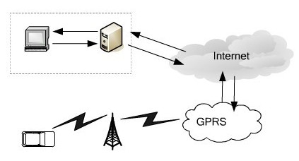 利用GPS模块与GPRS实现出租车监控调度系统设计方案