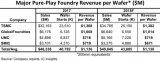 晶圆代工行业的四大工厂2018年每片晶圆代工平均收入预计为1138美元