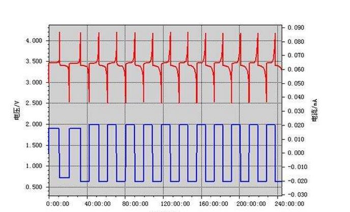 87彩店手机客户端铁锂电池组过放电的原因及解决方法