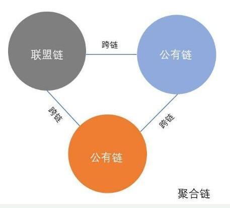 区块链的发展为什么要使用聚合链?