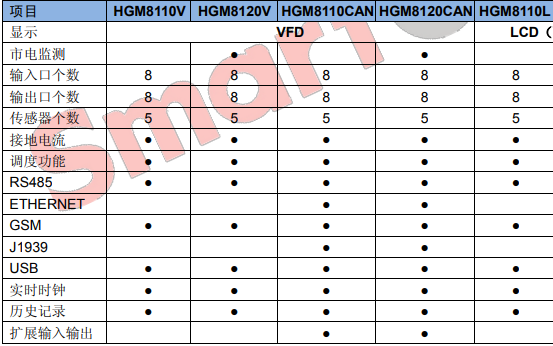 HGM8100N系列发电机组控制器的用户手册详细资料免费下载