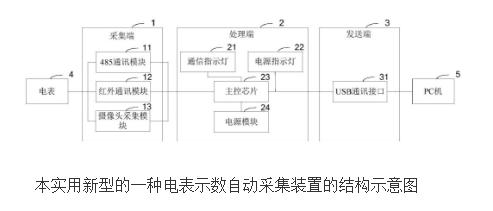 电表示数自动采集装置的原理及设计