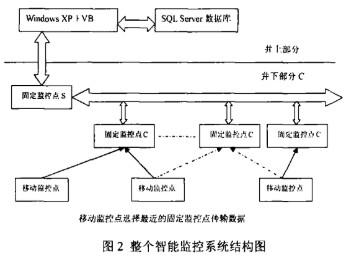 采用RFID模块设计的煤矿安全生智能化监控系统的特点介绍