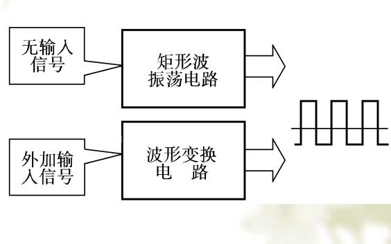 数字电路基础教程之脉冲波形的产生和整形的详细资料概述
